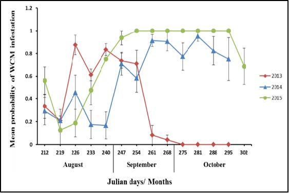 Figure 3: Line graph depicting data that is described in the article.